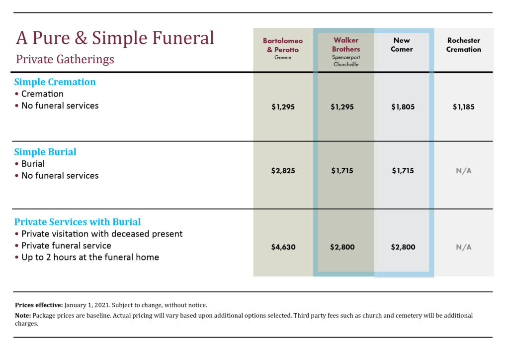 A Pure And Simple Funeral
